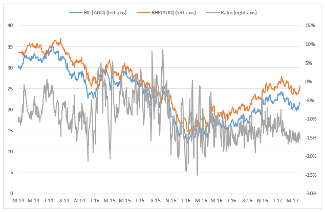 BHP Chart 1.png